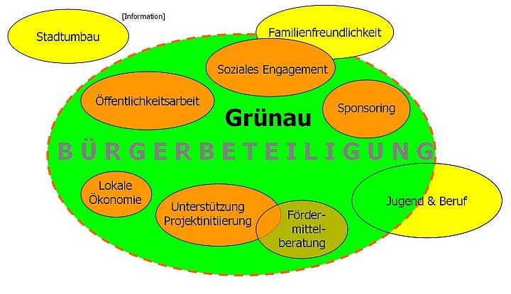 Quartiersmanagement Grünau - Schwerpunkte